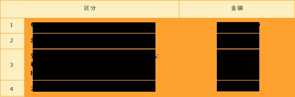 部屋・備品使用料の利用者区分について